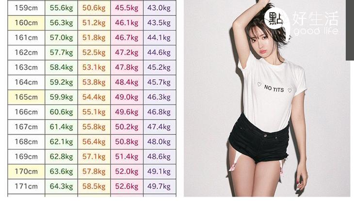 想別人一眼就覺得你夠苗條?日本瘋傳「美容體重表」一表解釋你夠不夠瘦!